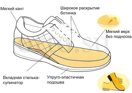 Ортопедическая обувь в дне